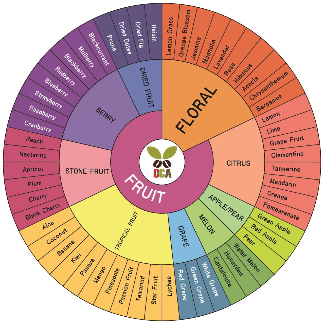 Таблица на кафе аромати